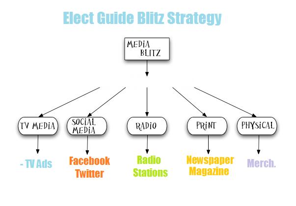 blitzstrategy